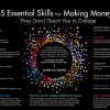 15 essential skills they don't teach you in college
